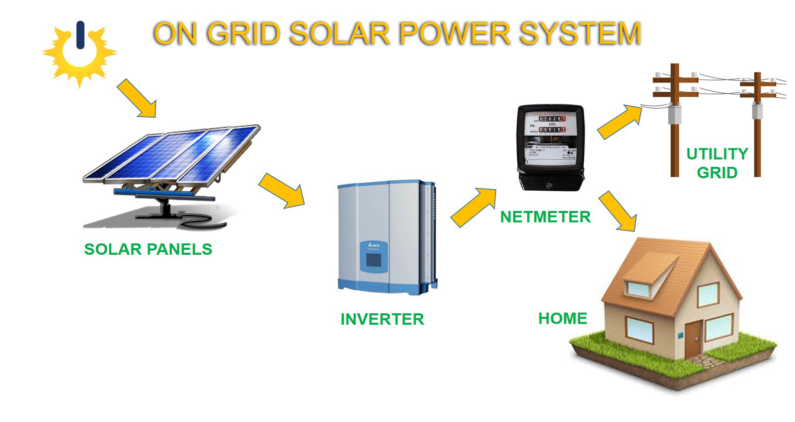 On Grid Solar Systems