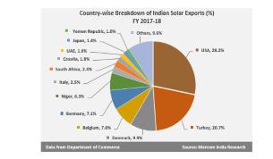solar exports